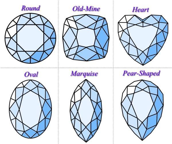 宝石のカットファセットカットとカボションカットの種類と特徴